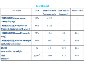 Green sandstone test report 2012